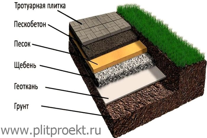 Укладка тротуарной плитки под ключ в Одинцово